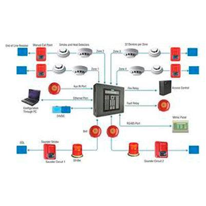Sistemas de detección contraincendios
