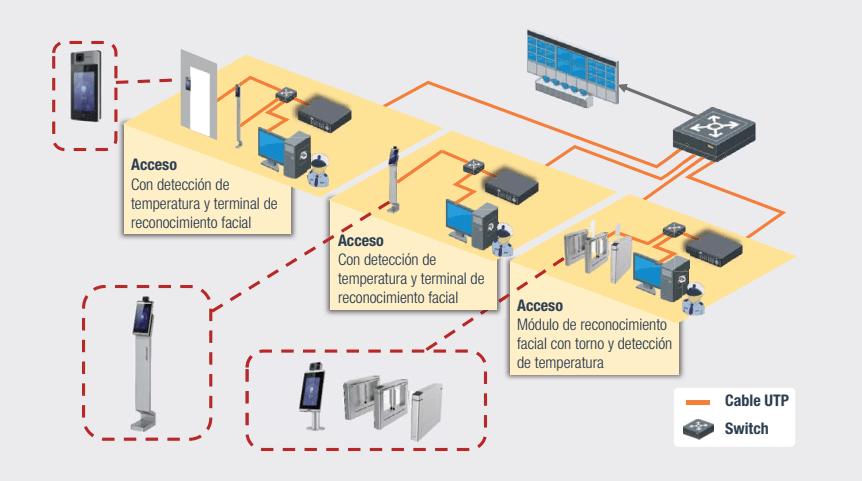 control de acceso C