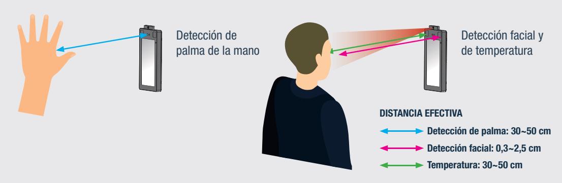 detección temperatura facial y de palma de mano