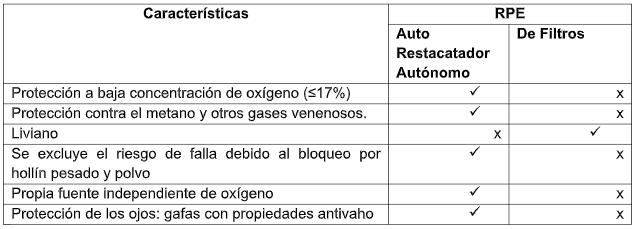 Diferencias entre los Auto Rescatadores autónomos y los de Filtro